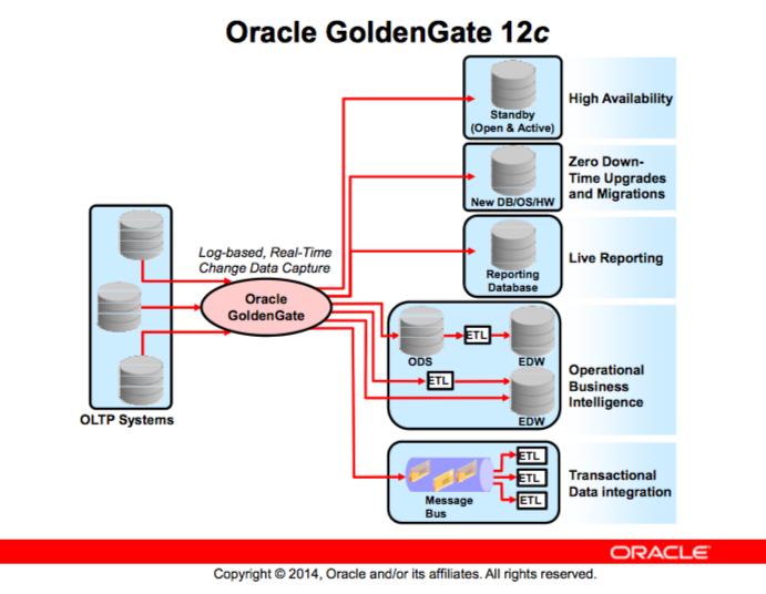 از نیاز تا آینده Oracle GoldenGate