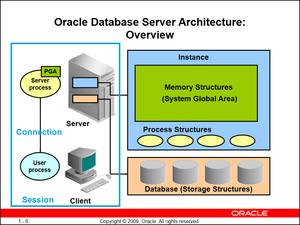 نگاهی بر معماری Oracle GoldenGate - قسمت اول