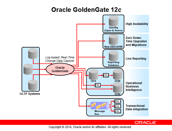 نگاهی بر معماری Oracle GoldenGate - قسمت دوم