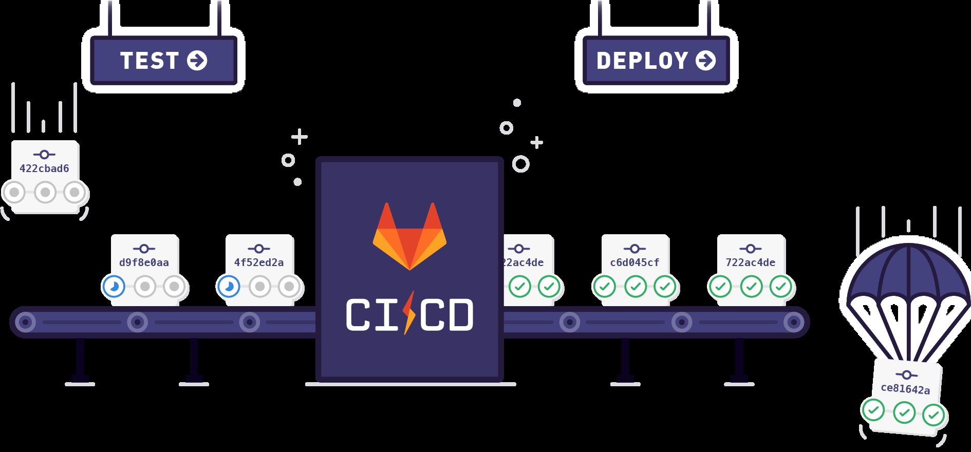 راه اندازی Gitlab CI/CD از صفر تا صد