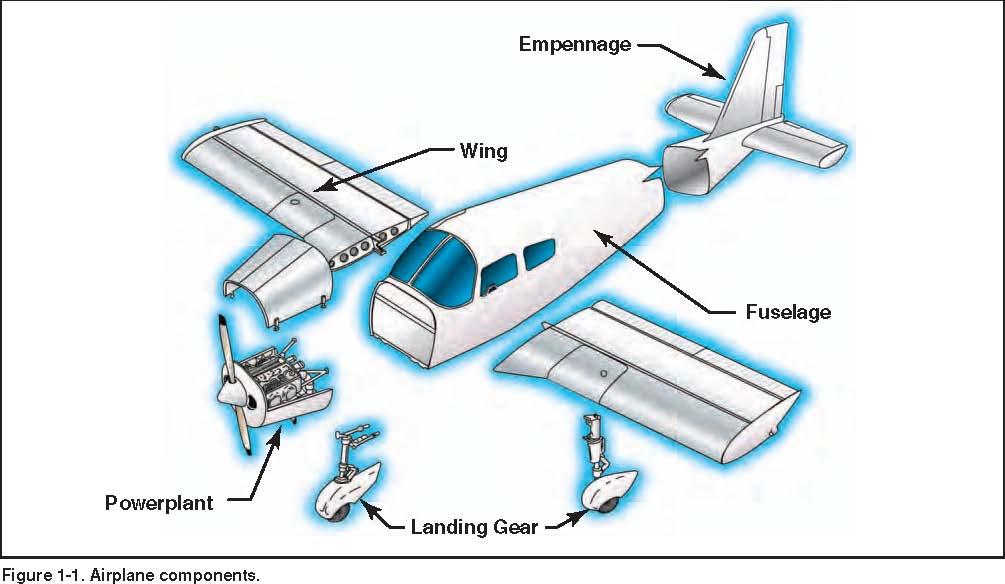 آموزش خلبانی 2- قسمت اول- اجزای اصلی بدنه هواپیما