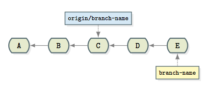 difference between origin/branch_name and branch_name