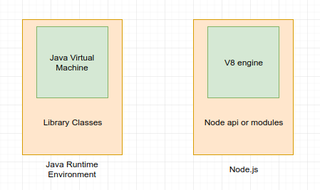 واقعا Node.js چیه؟!