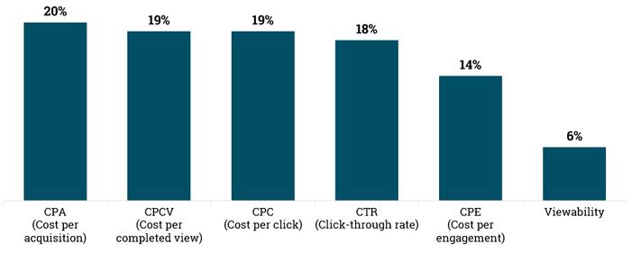 چگونه موفقیت در تبلیغ آنلاین را اندازه گیری کنیم؟