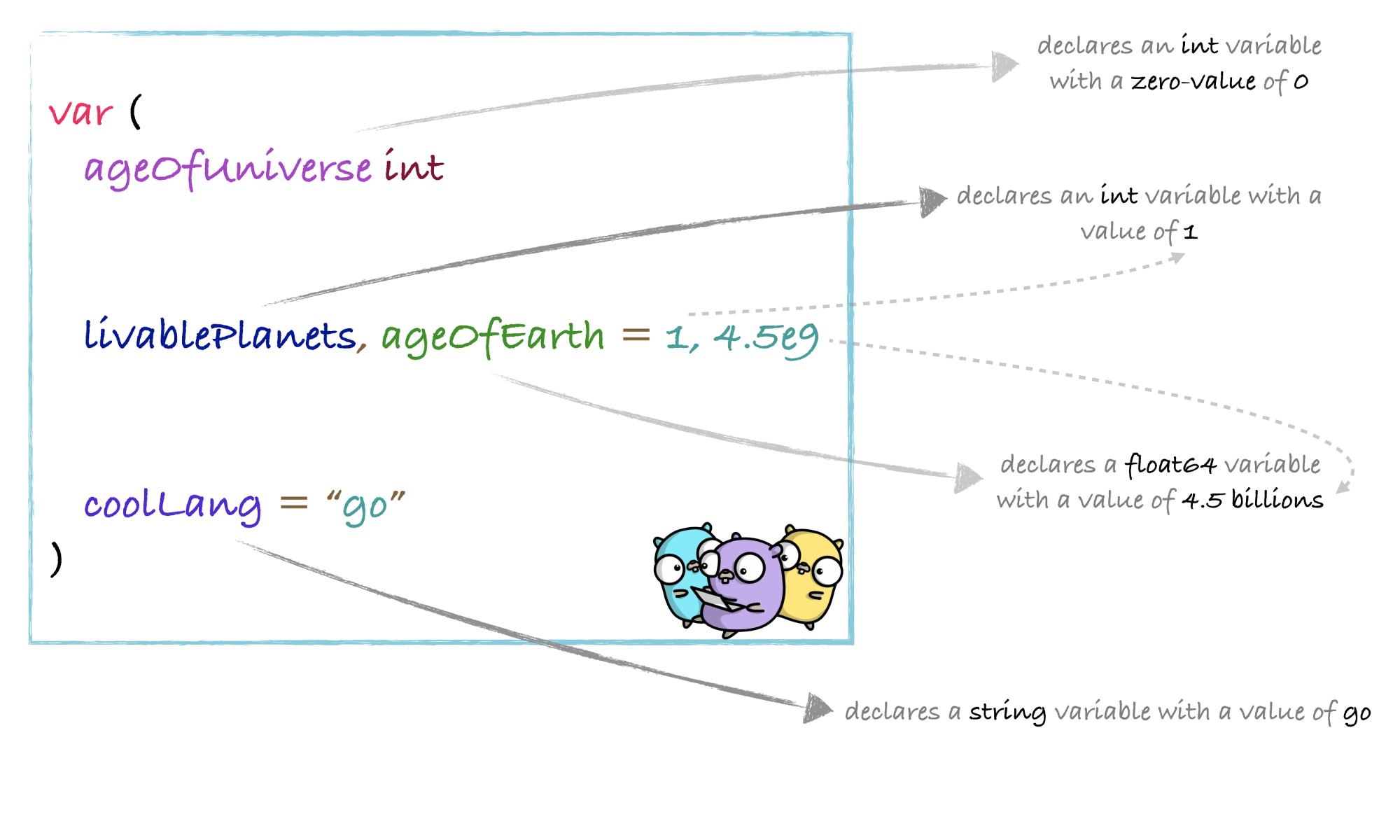 3.آموزش GO با مثال (متغیر ها)