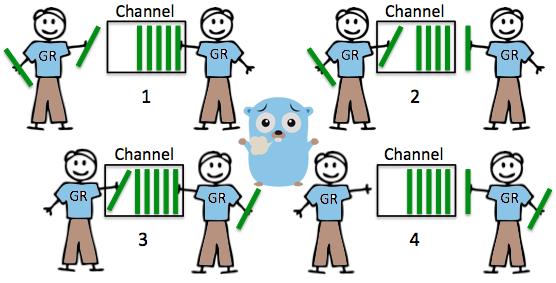 24.آموزش GO با مثال(بافر کردن کانال)