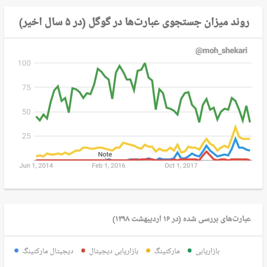 بررسی روند رشد دیجیتال مارکتینگ در ایران