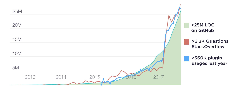 آمار استفاده از زبان برنامه نویسی کاتلین