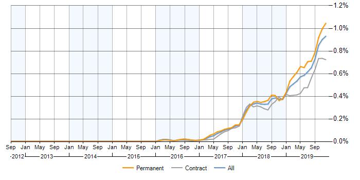 نمودار استخدام زبان برنامه نویسی کاتلین