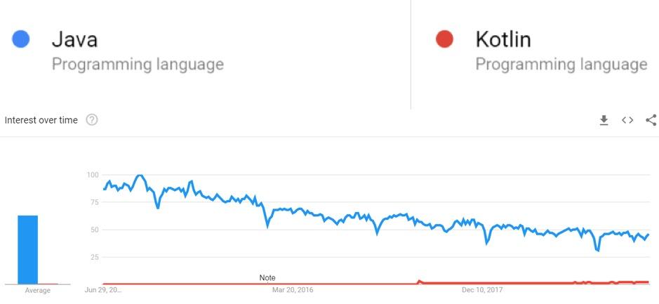 مقایسه جستجوی انجام شده بین جاوا و کاتلین در گوگل
