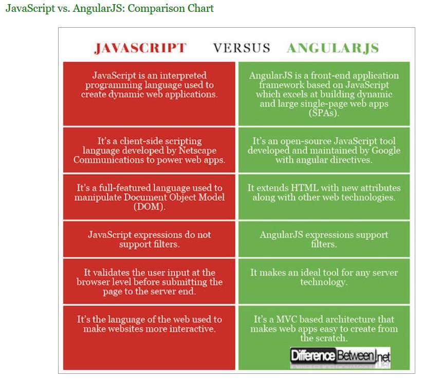 JavaScript و AngularJS فرق بین