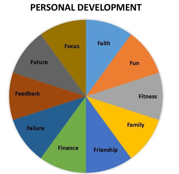 برنامه های من برای سال 1400 بر مبنای مدل توسعه فردی 10F