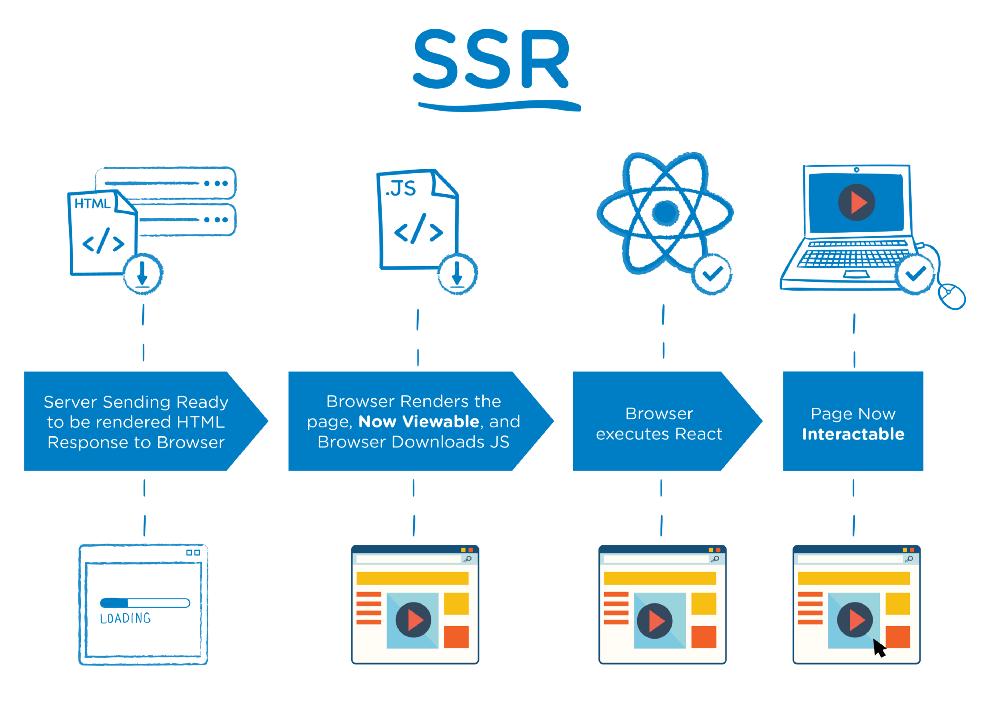 مراحل بارگذاری و تکمیل محتوای صفحه در مدل SSR
