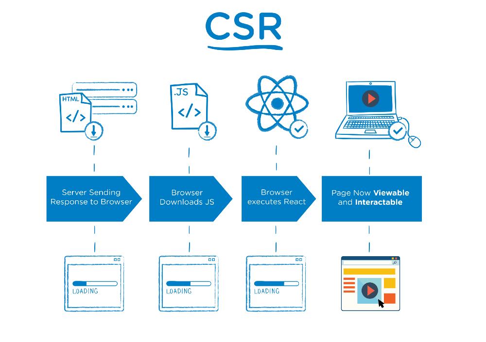 مراحل بارگذاری و تکمیل محتوای صفحه در مدل CSR