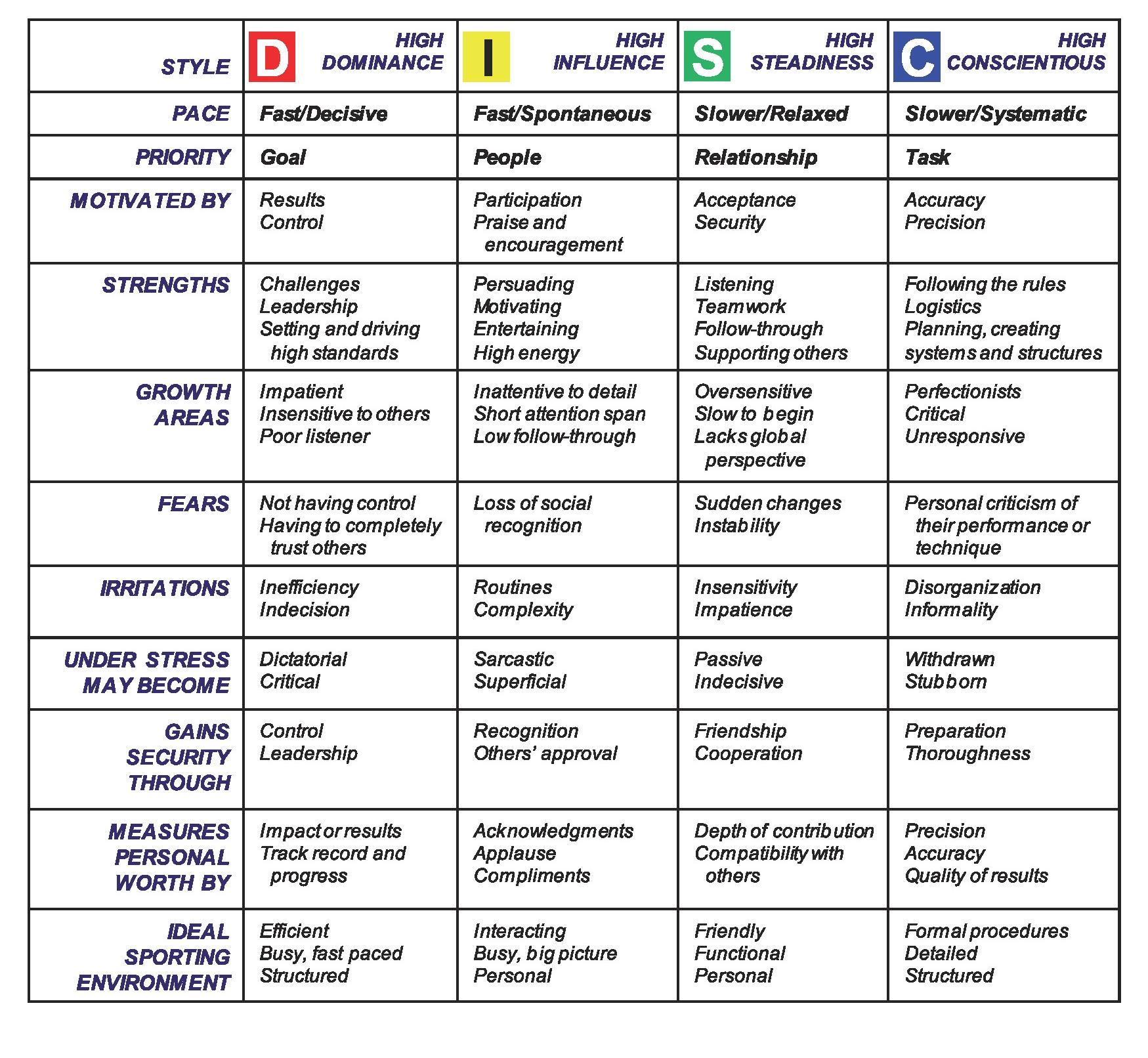 این عکس (منبع) ویژگیهای هرکدام از چهار ویژگی بالا را نشان میدهد.