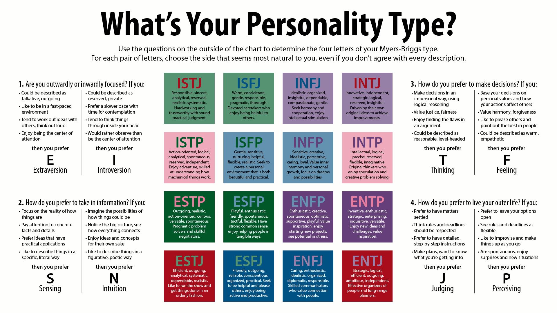 چقدر خودتون رو میشناسید؟