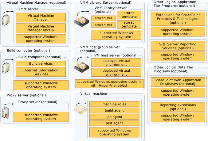 ماژول های اختیاری TFS