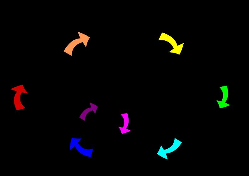 نمایی ساده از روش علمی – از ویکیپدیا دانشنامه آزاد