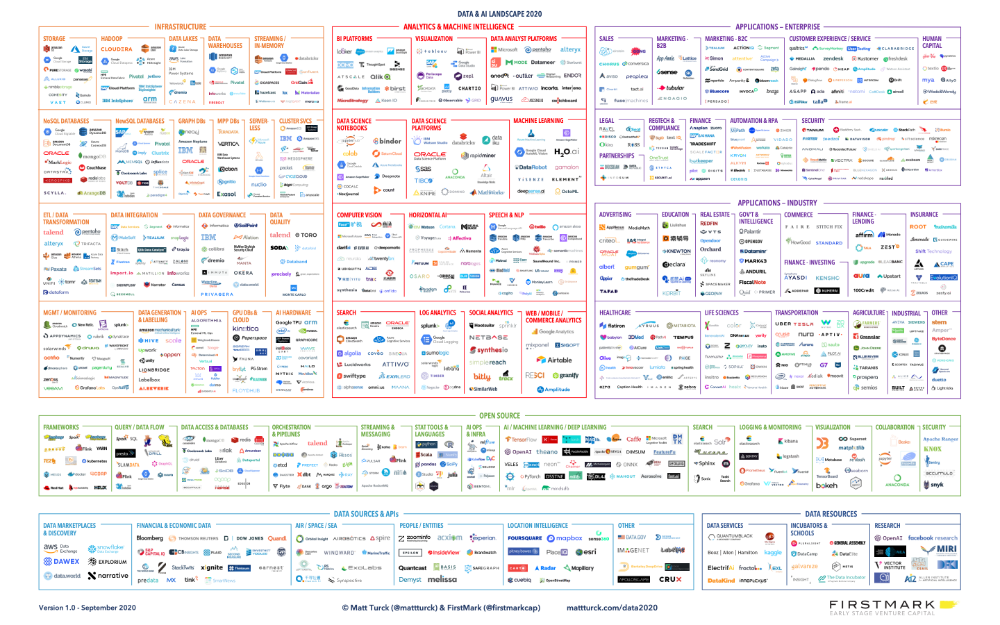 فهرست برخی از ابزارها و سرویسهای داده حجیم (Big Data) در سال ۲۰۲۰