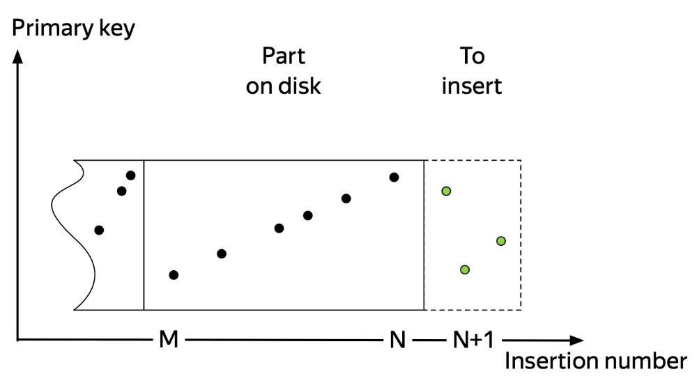 ورود دادهها به ClickHouse