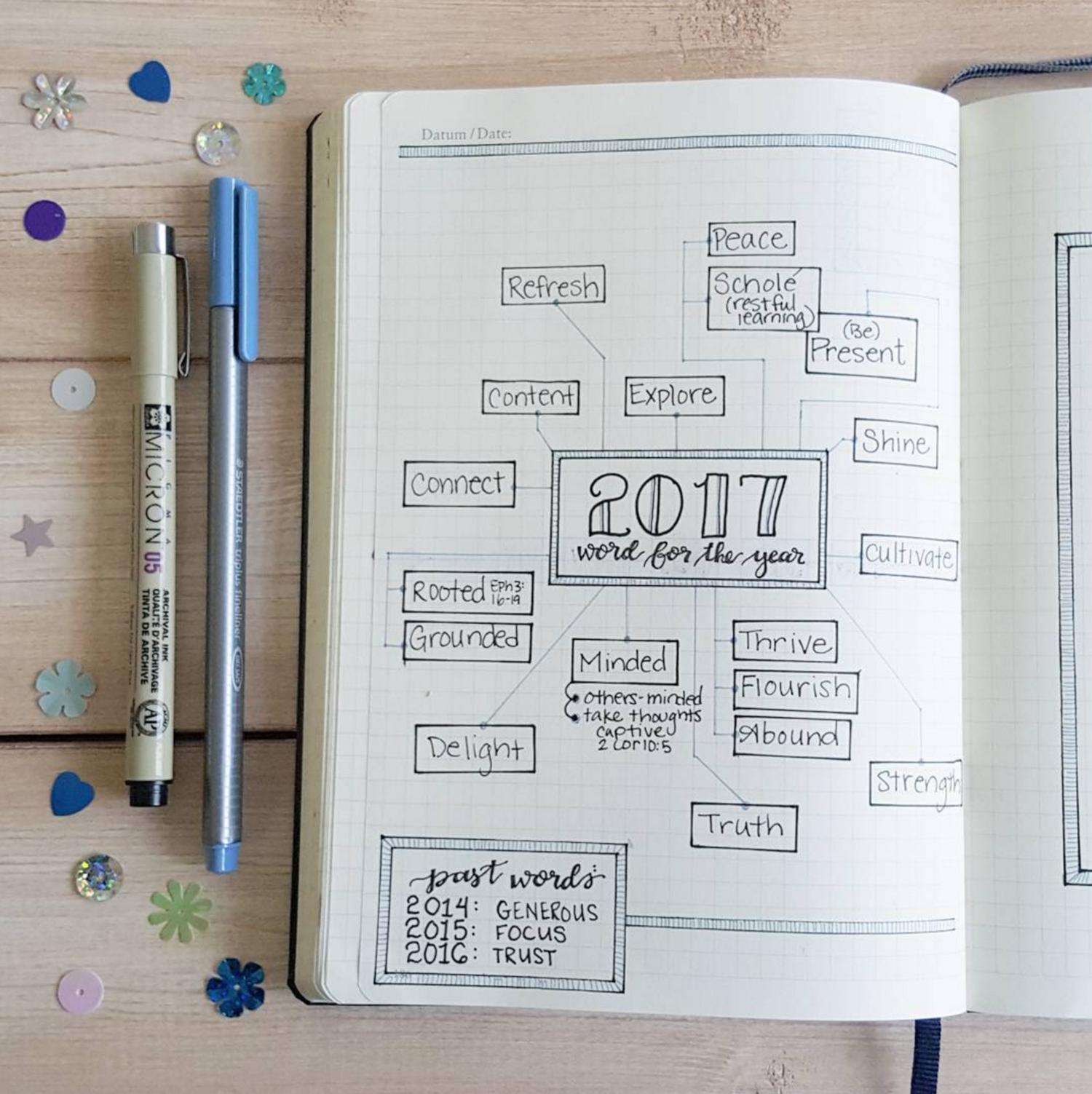 نقشه ذهنی اهداف سال در بولت ژورنال