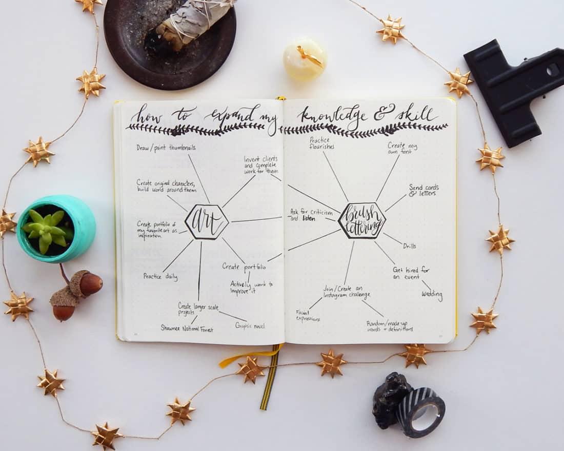 """اهمیت طراحی """"نقشه ذهنی"""" برای برنامه ریزی و آماده سازی بولت ژورنال"""