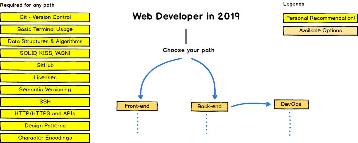 نقشه راه توسعه وب در سال 2019