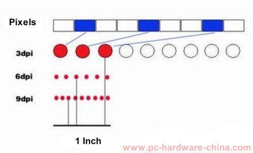 دی.پی.آی یا حساسیت ماوس یعنی تعداد داتهایی که ماوس در یک اینچ ثبت میکند