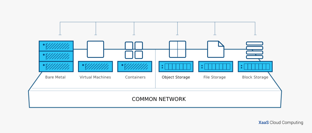 اجزای تشکیل دهنده Open Stack (بخش دوم)