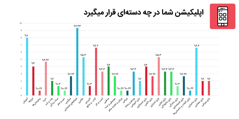 نتایج نظرسنجی توسعهدهندگان ایرانی سال ۹۷