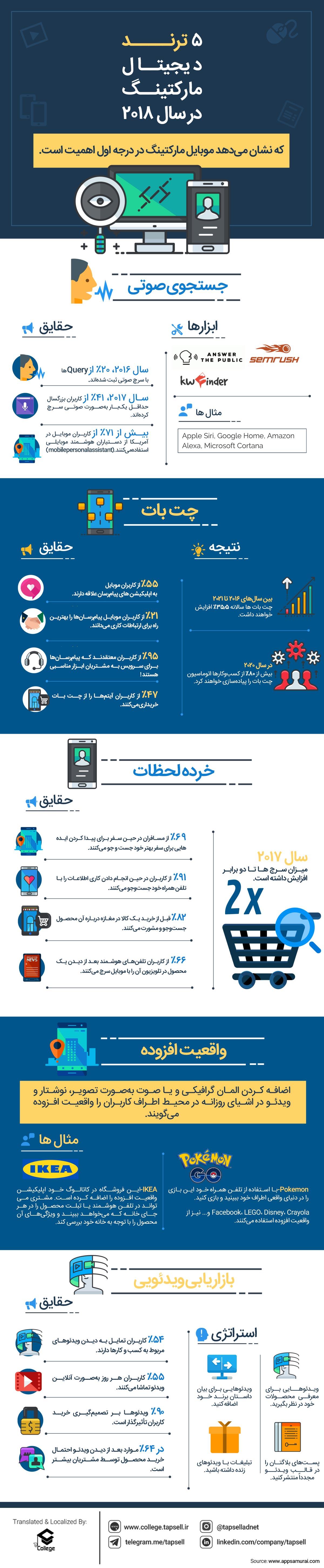 5 ترند دیجیتال مارکتینگ در سال 2018 + اینفوگرافیک