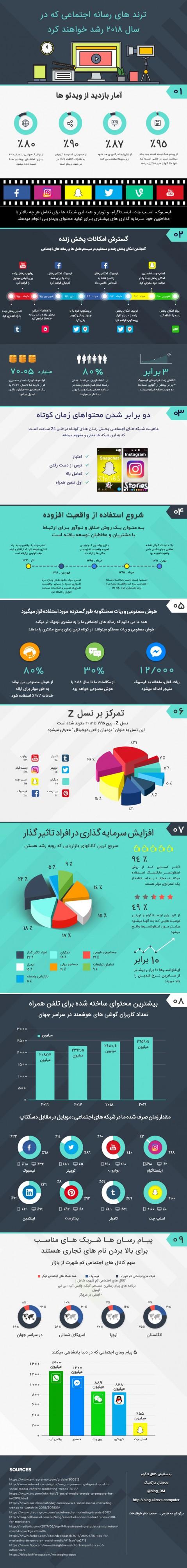 اینفوگرافیک ترندهای رسانه اجتماعی که درسال 2018 رشد خواهند کرد!