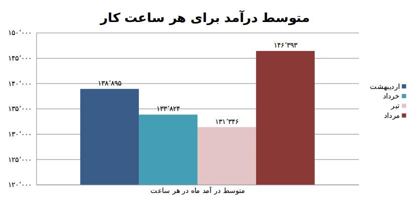 نمودار دو: متوسط درآمد(ریال) به ازای هر ساعت کار به تفکیک ماه