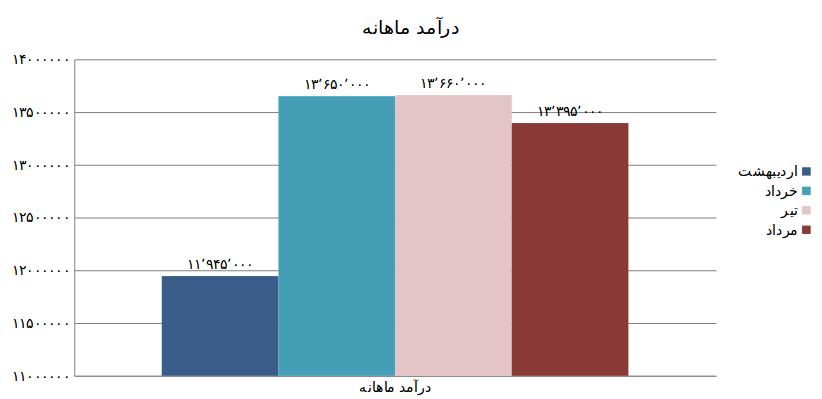 نمودار یک: مجموع درآمد به تفکیک ماه(ریال)