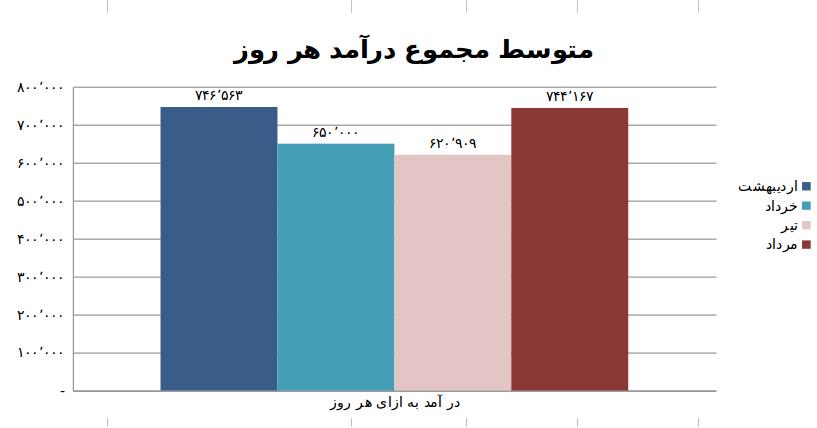 نمودار سه: متوسط مجموع درآمد(ریال) یک روز به تفکیک ماه