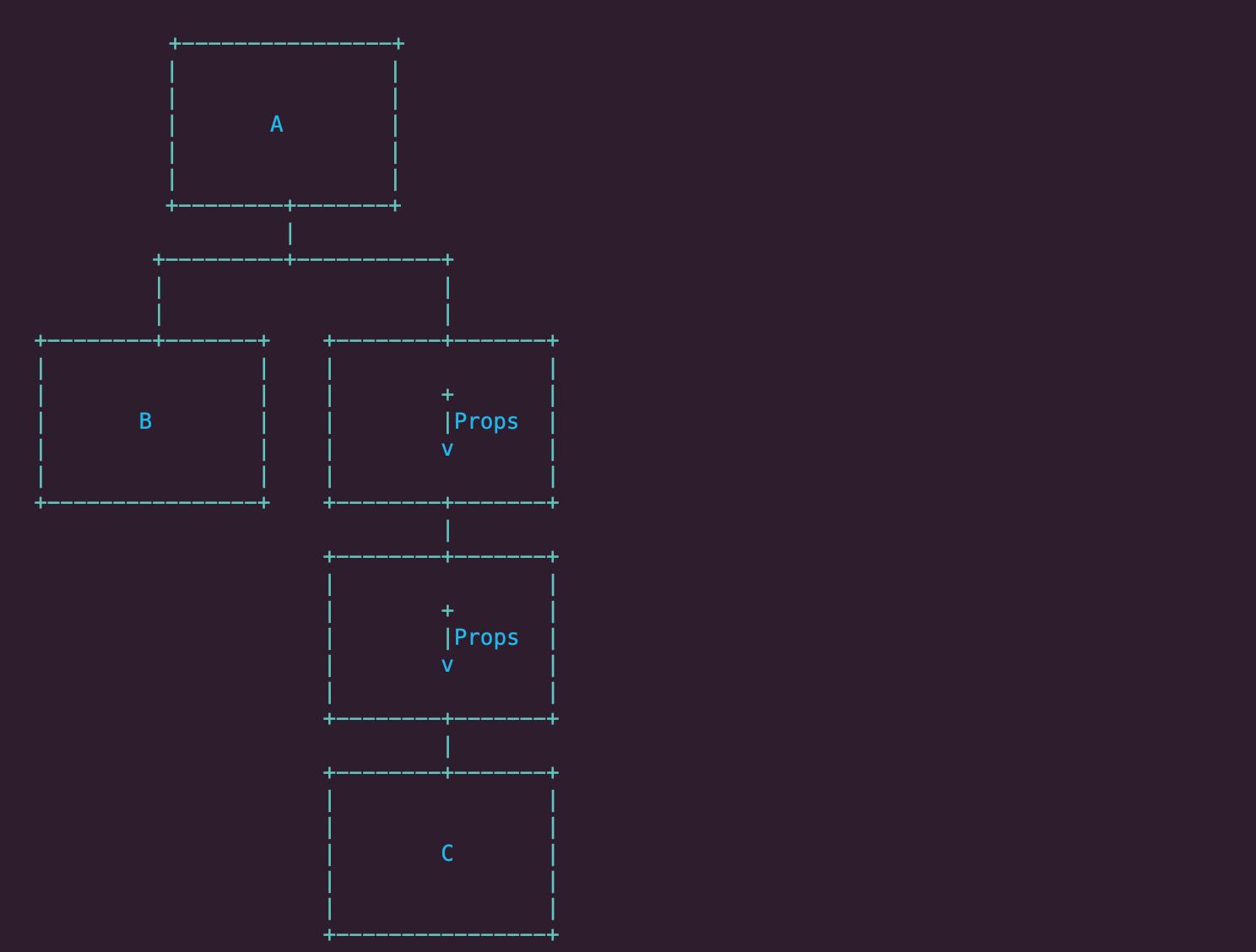 شماتیکی از ساختار به اشتراک گذاشتن داده ها به صورت props های تودرتو (prop drilling)