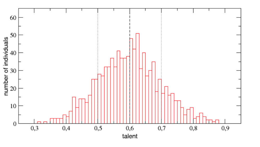 خب همونطور که میبینید نمودار توزیع نرمال به این صورته که عمده ی افراد شبیه سازی شده در حوزه ی میانگین استعداد قرارداد دارند و تعداد کمی هستند که یا خیلی باهوش هستند و یا خیلی کم هوش  Credit: Pluchino, Biondo, & Rapisarda 2018