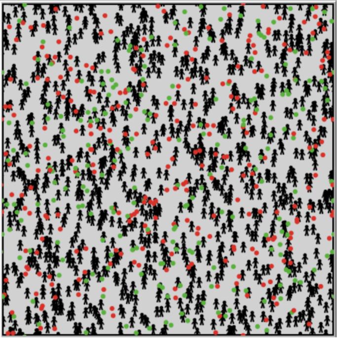 نمونه آماری اولیه شروع شبیه سازی شامل 1000 نفر می باشد . Credit: Pluchino, Biondo, & Rapisarda 2018