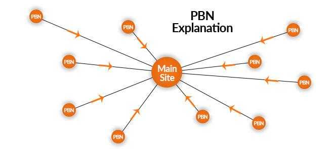 خرید pbn یا همان بک لینک pbn