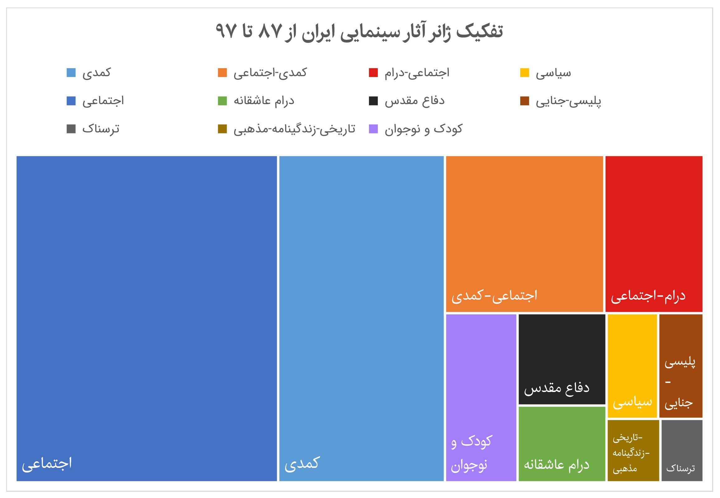 ۳۳۰ فیلم برتر سینمای ایران از ۸۷ تا ۹۷ به تفکیک ژانر