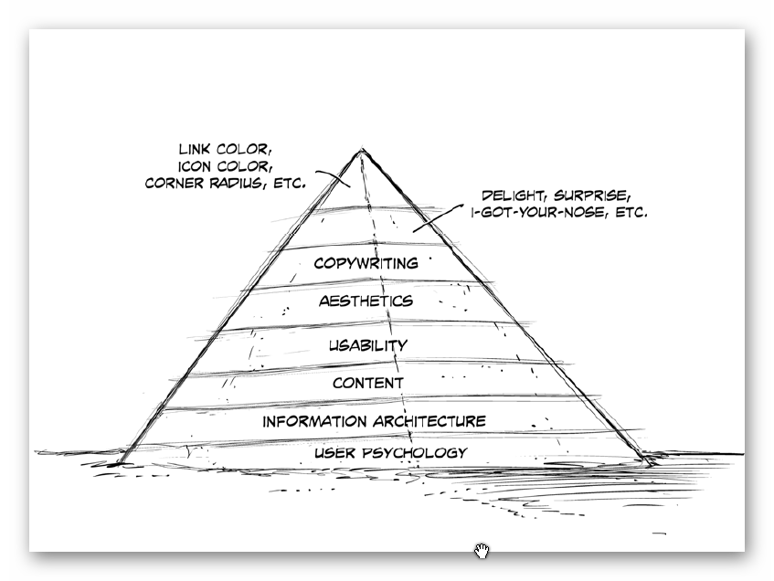 The pyramid of UX Impact