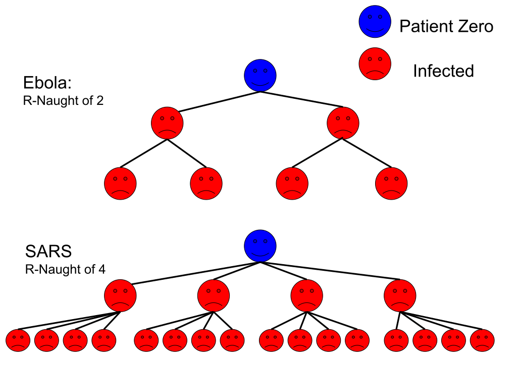 https://en.wikipedia.org/wiki/Basic_reproduction_number