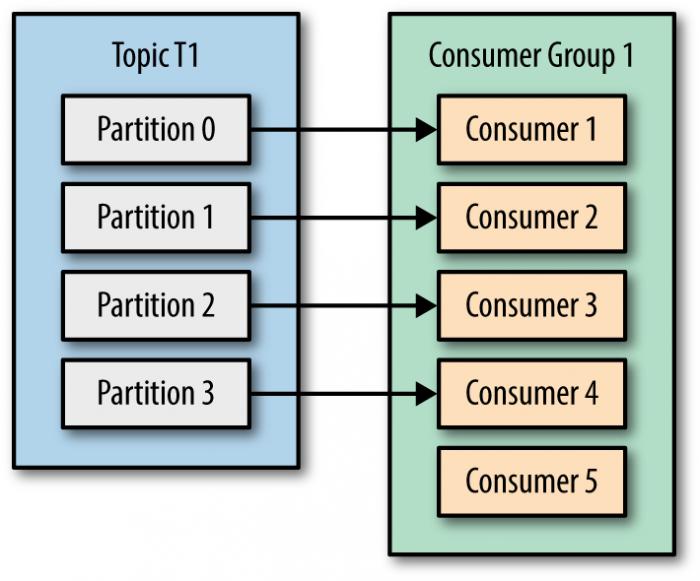 به مصرف کنندهی شماره ۵ هیچ پارتیشنی اختصاص پیدا نکرده. این به معنی حداکثر توان پردازش اندازه ۴تا از مصرف کننده هاست.