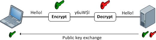حفاظت از دموکراسی با رمزنگاری و توابع درهمساز
