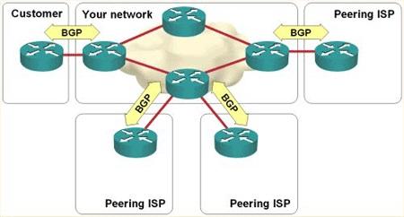 پروتکل BGP چیست?