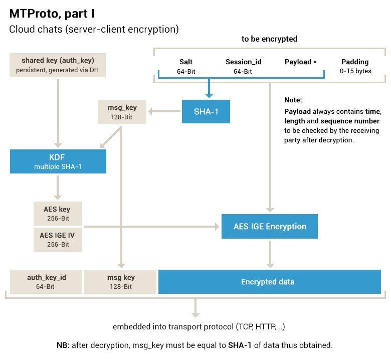 پروتکل MTProto و امنیت آن