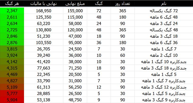 به صرفه ترین بسته اینترنت ایرانسل