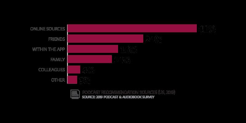 🎙 آمارهایی در خصوص رشد شنیده شدن و مارکتینگ در پادکست