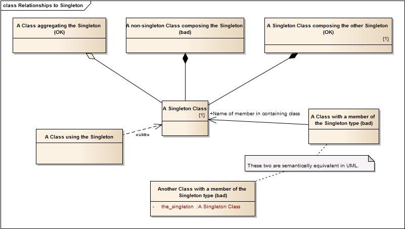 ایجاد الگوی Single Tone در زبان ++C
