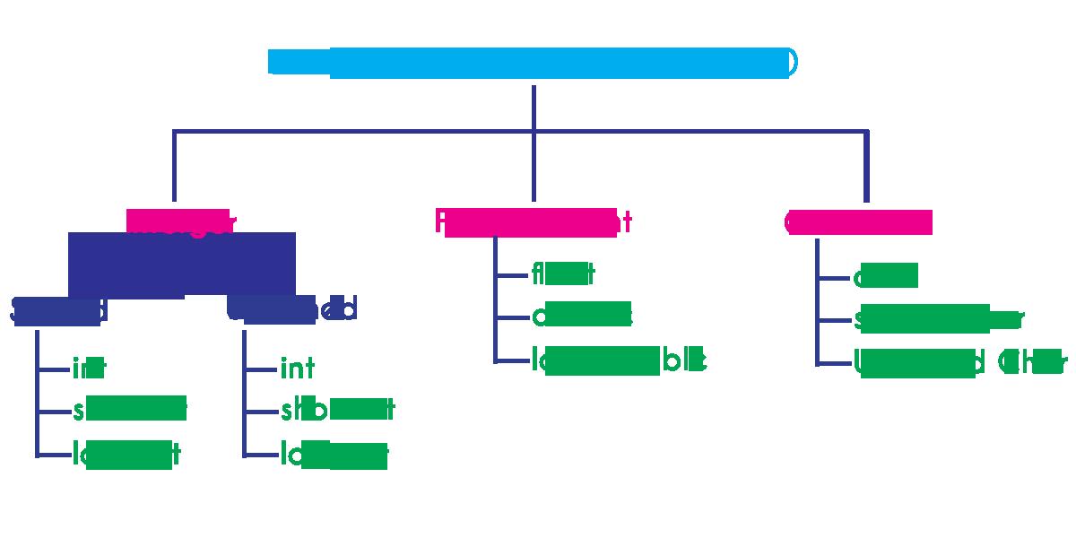 پیاده سازی تکنیک های Template(نوع های ژنریک) در C